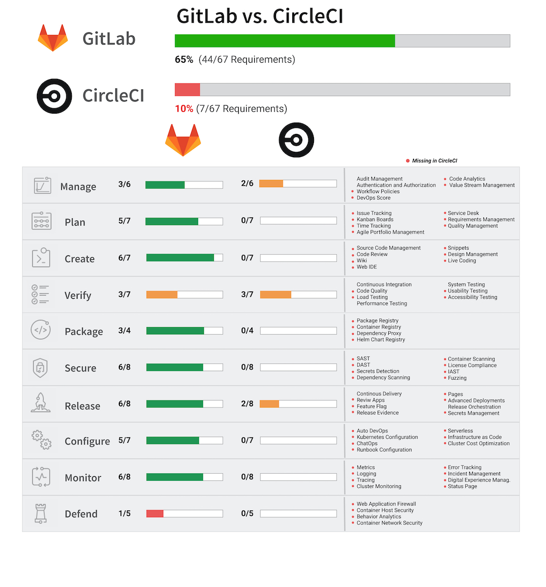 GitLab CircleCI Comparison Chart